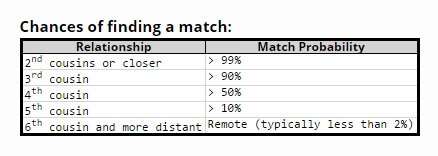 changes-of-finding-a-match